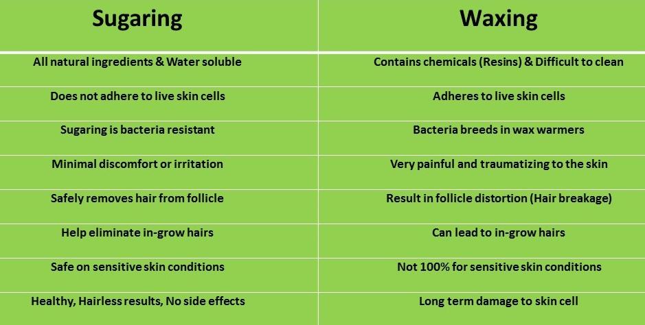 waxing-vs-sugaring
